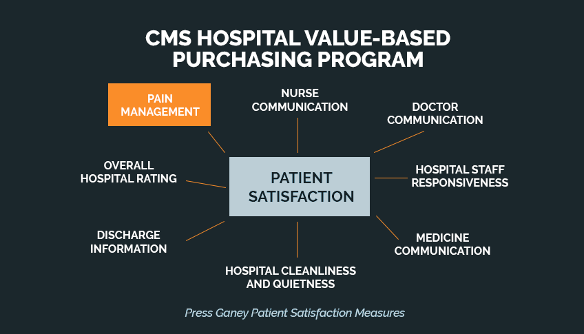 7. Higher Value-Based Purchasing Scores = More CMS